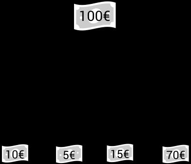 Modèle de fonctionnement